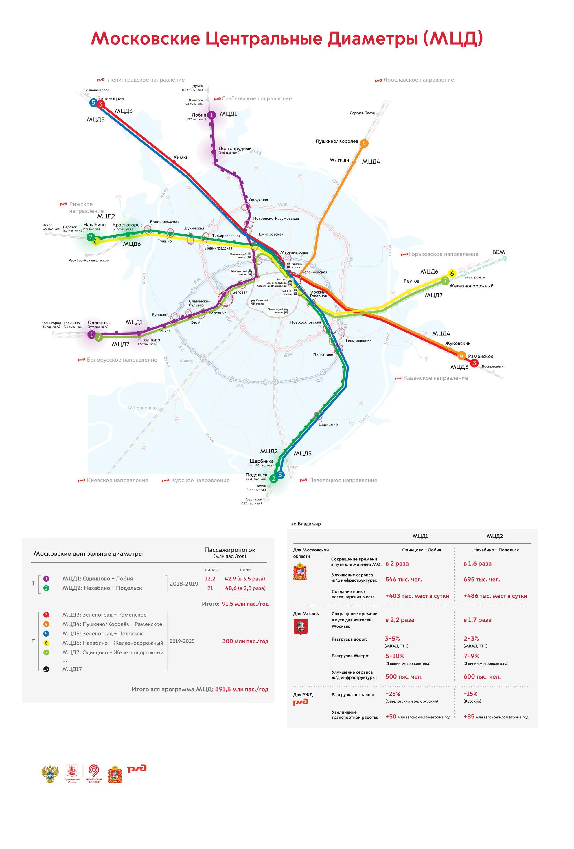 транспорт, транспорт Москвы, РЖД, железные дороги, дороги Москвы, туризм в Москвы, вокзалы Москвы